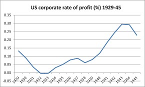 corporate profit percentage of US during 1942-45