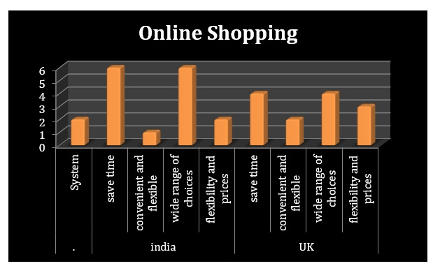 correlation between Online shopping of India and UK