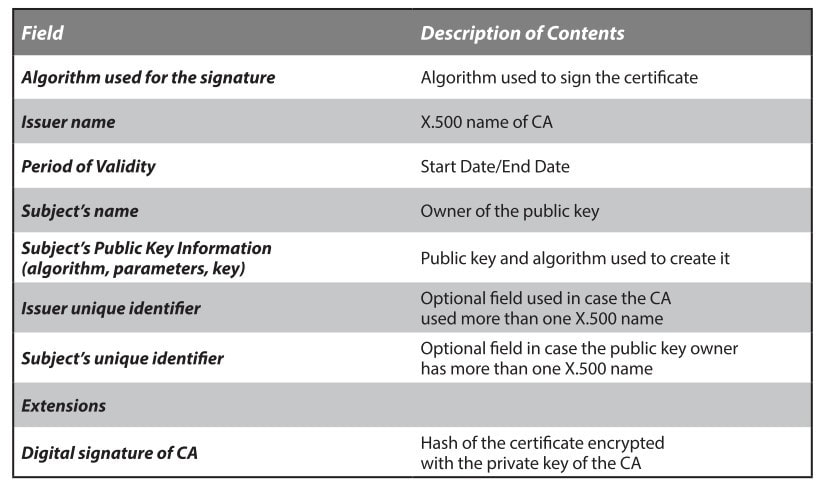 cryptography part 3 Image 1
