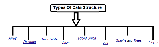 Type of Data Structure