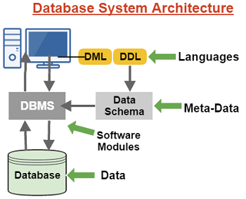 Database System Architecture