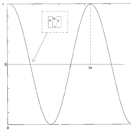 Relationship between torque and alpha (α) in DC motor