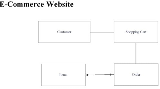 Design and implementation of an e-commerce site Image 4