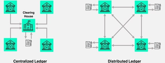 difference between a centralized system of ledger and a decentralized system of ledger