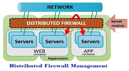 Distributed Firewall Management