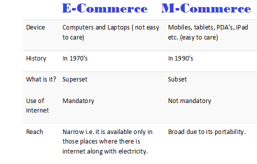Difference between E-Commerce and M-Commerce