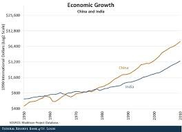 economic growth of China compared to another developing country