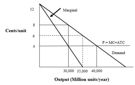 Figure 1 Economic (Social) Costs and Prices: Proposal A