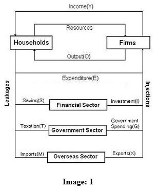 Four and five Sector Model