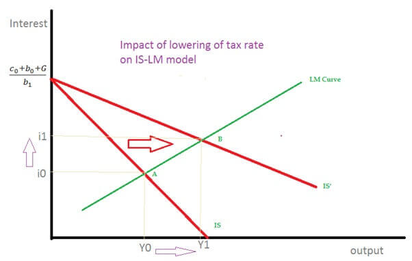 impact of lowering of tax rate on IS LM Model