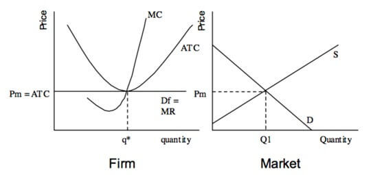 long run equilibrium for a perfectly competitive firm diagram