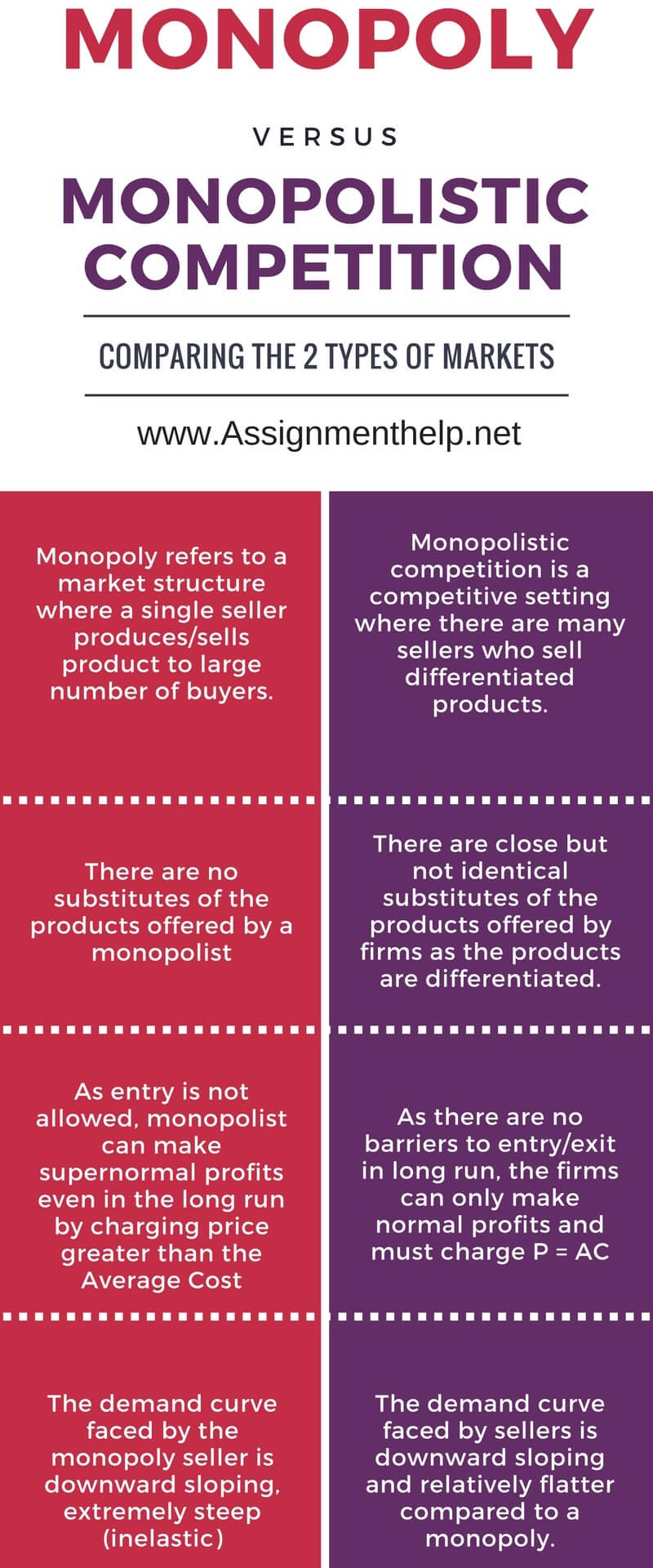 difference between monopoly monopolistic competition