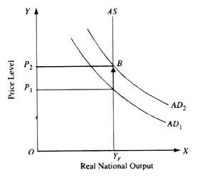 Rational Expectations Theory