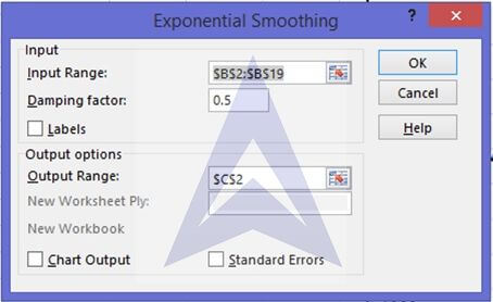 Time Series Analysis: Exponential Smoothing Forecasting