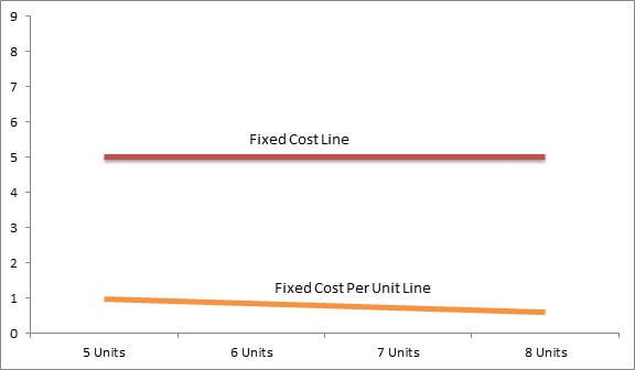 fixed cost per unit line
