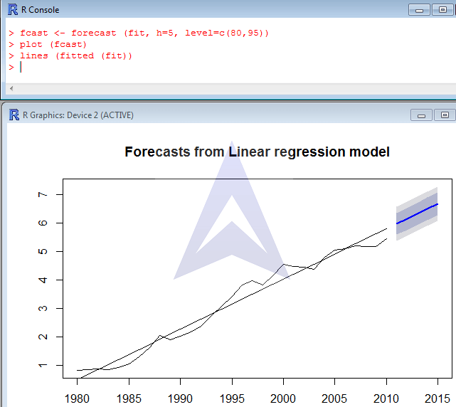 Forecasting Linear Trend using R image 3