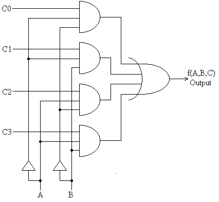 Gate implementation for 4 to 1 multiplexer