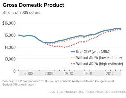 GDP of the US during the recession of 2008-12
