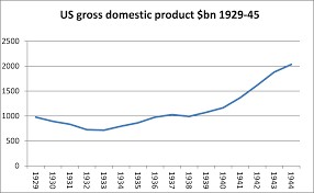 GDP of US during 1942-45