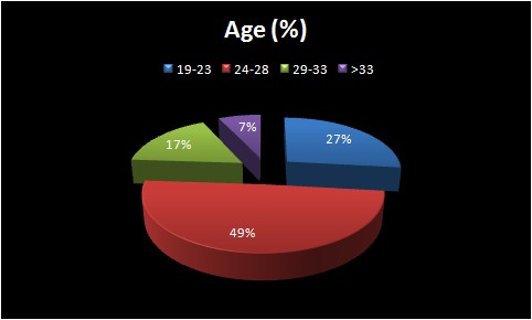 Graphical representation of Employees age