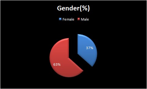 Graphical representation of Employees gender