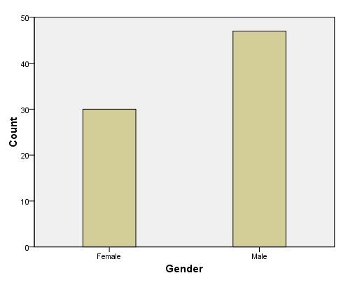 Graphical representation of the respondents regarding gender