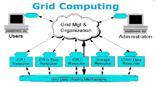 Grid Computing Assignment