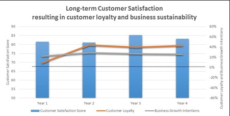 Growth of customer satisfaction