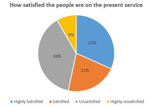 How satisfied the people are in the present service