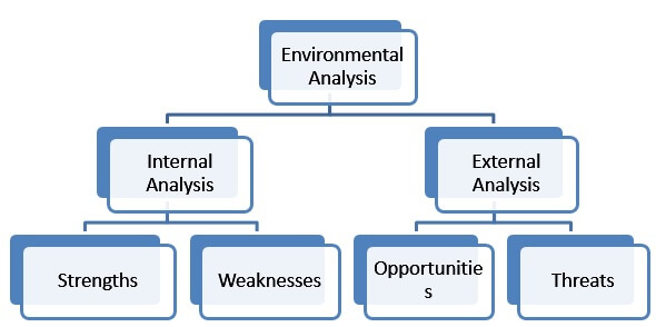 How SWOT Analysis works