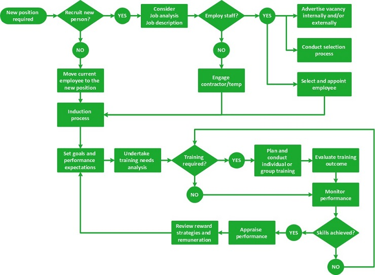 HR Management Flow Chart
