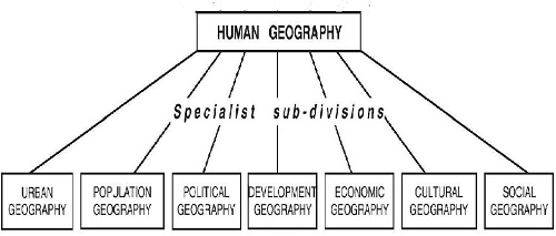 Human Geography Assignment Help