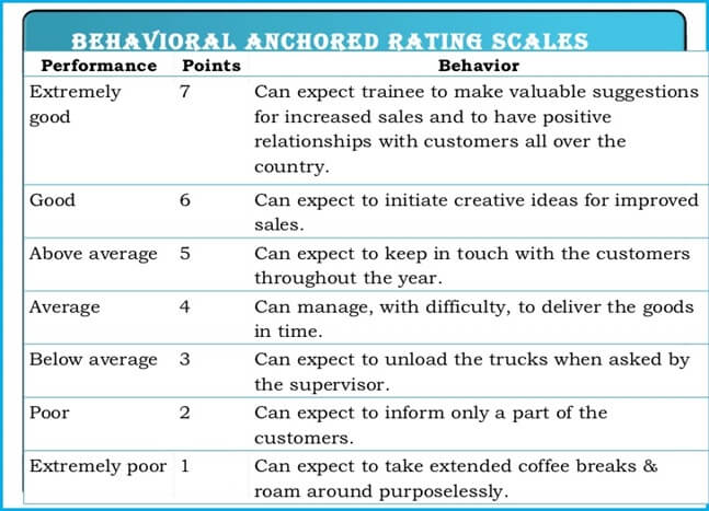 Behaviorally Anchored Rating Scales