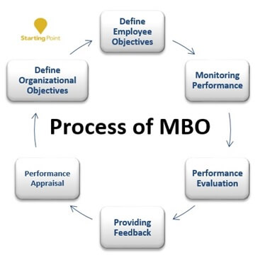 Process Of MBO