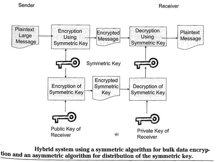 Hybrid System using a symmetric algorithm