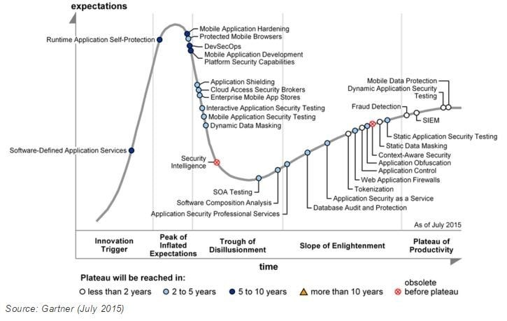 Hype Cycle for Application Security