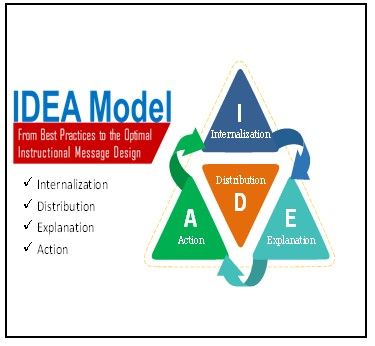 IDEA Model developed by Sellnow