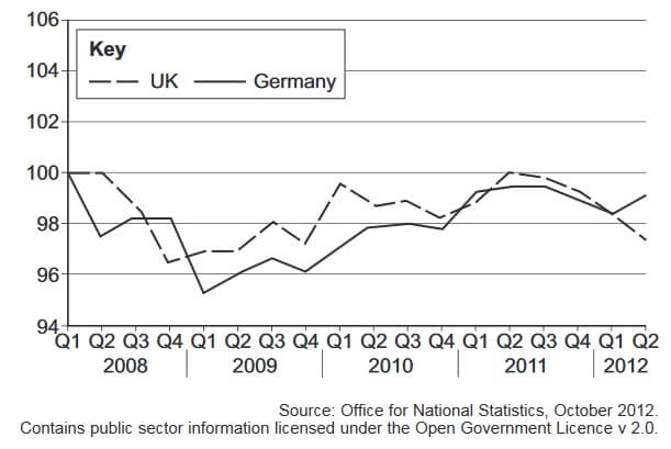 Index of UK and Germany labour productivity