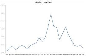 inflation during the stagflation of 1970