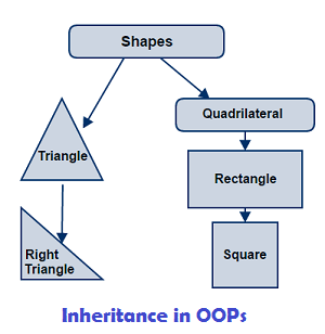 Inheritance in OOPs