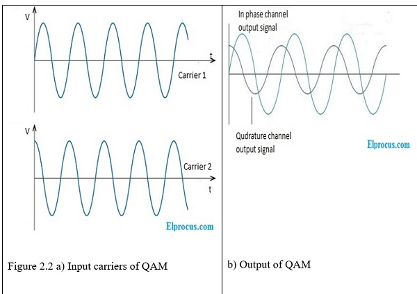 inputs and output of QAM modulator
