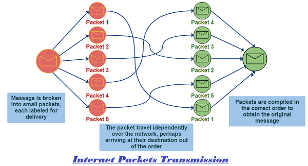 Internet Packet Transmission