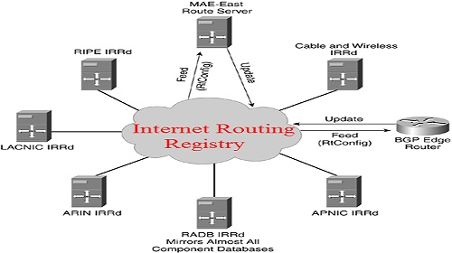 Internet Routing Registry