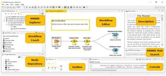 KNIME Workbench