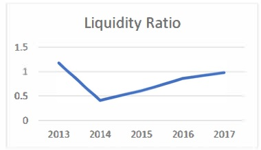 Liquidity Ratio for CLS Holdings