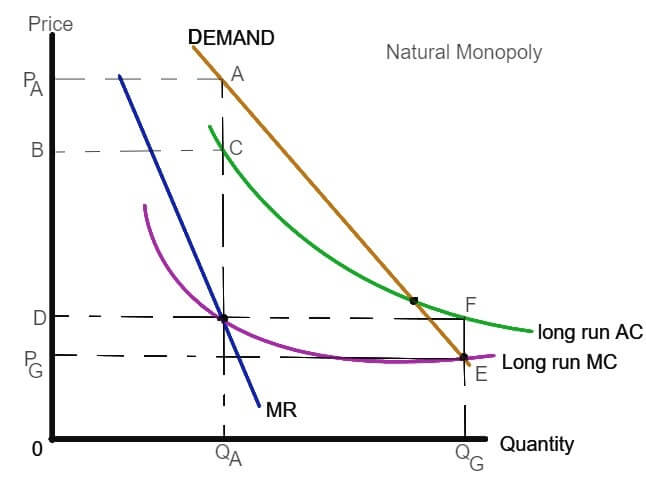 LRAC and LRMC curves of a natural monopoly
