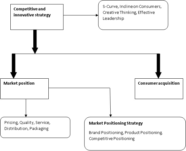 Market Position and Customer Acquisition img1