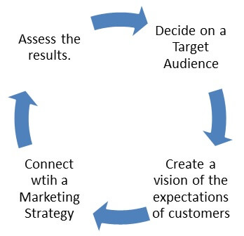 formation of a marketing plan