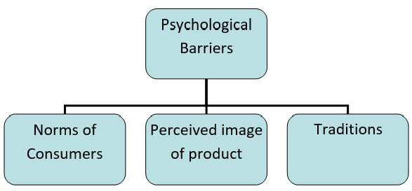 Psychological Barrier