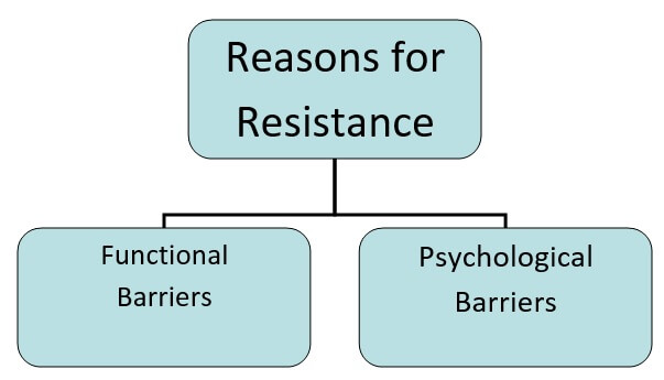reasons for resistance
